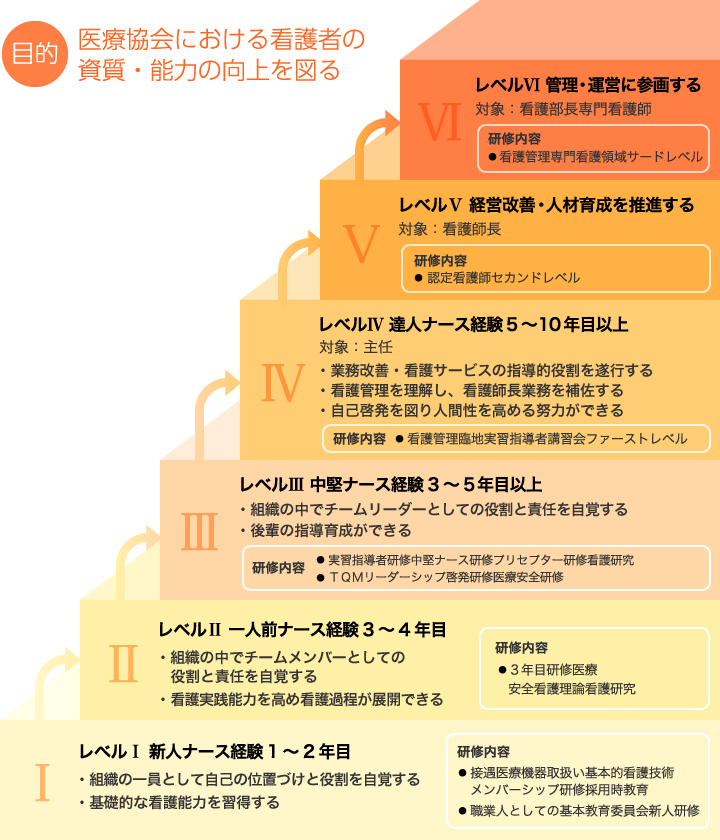 レベルアップの図解